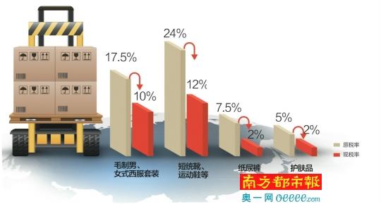 白宫网站发布中国进口商品关税备忘录