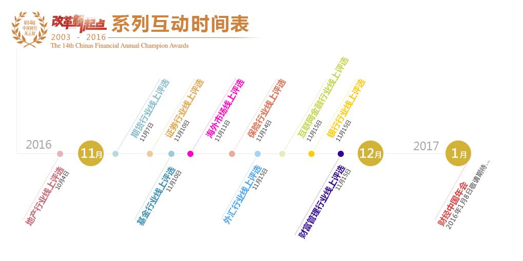 第十四届财经风云榜之活动时间表