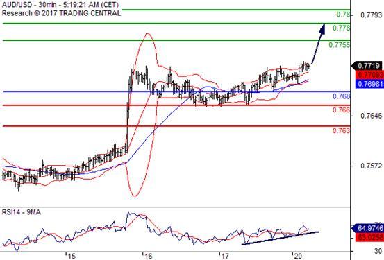 交易策略: 在 0.7680 之上,看涨,目标价位为 0.7755 ,然后为 0.7780 。