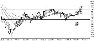 纽约商品交易所原油价格突破交易带