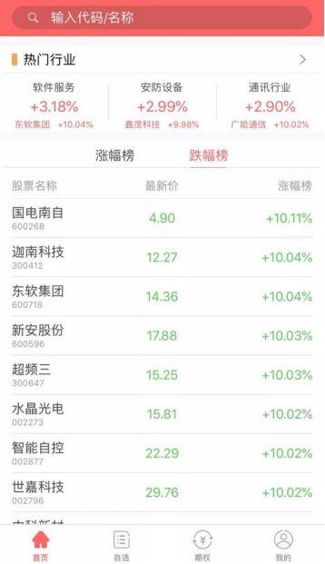 (期权屋APP1.3.0版本 热门行业股票)