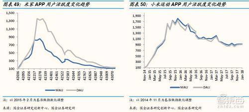 米家与小米运动的APP监测数据(来源:国金证券)