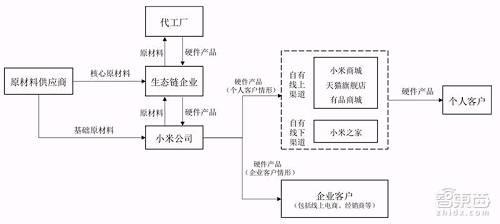 小米生态链智能硬件业务流程