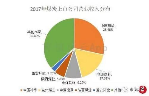 从节余情况看,走业荟萃度更清晰,2017年其中节余前五名煤炭公司占有煤炭板块归母净收好总量的81%,其他26家仅占19%。