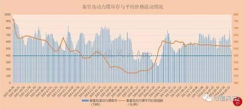(来源:钢联数据 上图蓝色虚线为秦皇岛动力煤库存400万吨预警线)