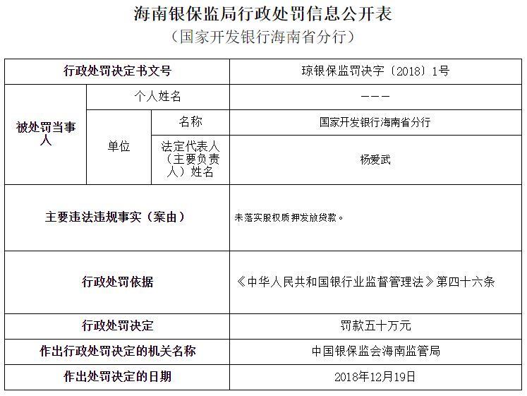 国开走海南未落实股权质押作凶发放贷款 遭罚款50万