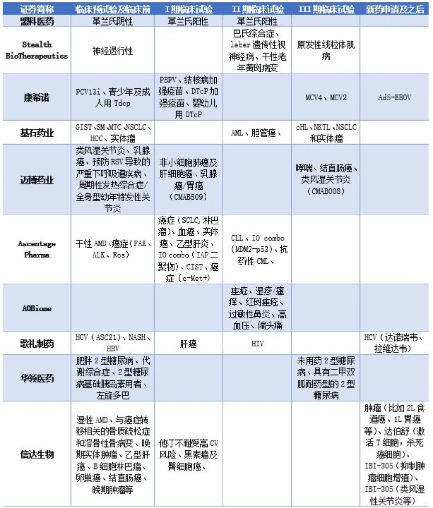 未盈余赴港IPO生物科技公司提要 IPO日报统计自申报稿