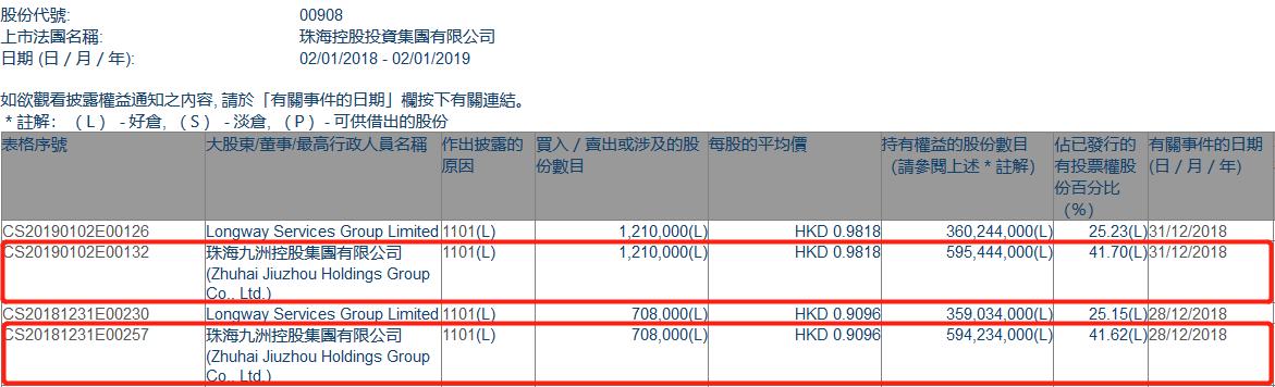 添减持珠海控股投资(00908.HK)获珠海九洲控股集团两日添持191.8万股