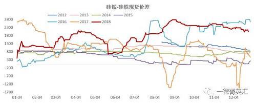 硅锰-硅铁的现货价差上周末2050,较月初消极150元/吨,位于历史数据的87.6%,05相符约的期货价差上周末1586,较月初上升262元/吨,位于历史数据的90.1% 。
