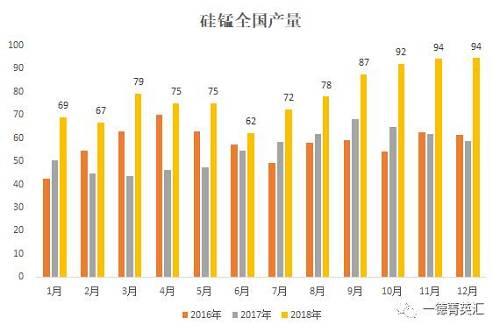 据铁相符金在线数据,12月全国硅锰产量94.48万吨,环比增补0.41万吨,达到2018年最高点,18年累计产量为945.25万吨,达到近三年的最高值。