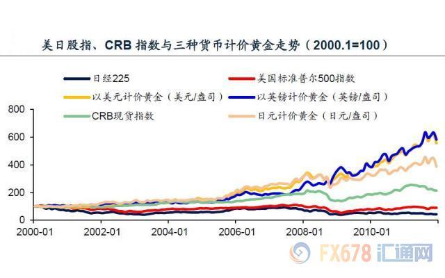 """对2019年黄金标价持续慎重性看多,上半年走势拥有能出产即兴先扬后抑程式,下半年不决定性较父亲。估计全年黄金标价在1150-1500美元范畴内摆荡,白银标价在13.5-20.0美元范畴内摆荡。国际人民币汇比值的副向摆荡将使得沪金沪银标价享用的""""花红""""增添以,表里盘黄金白银标价拥有能出产即兴分募化,金银比价仍拥有花样翻新高能。"""