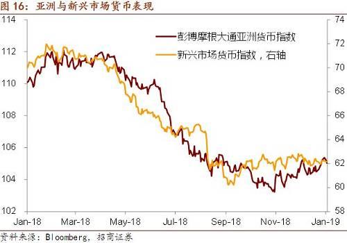 【招商宏观】A股新年首周收涨,外资流入平缓——全球视野看中国资产周报(2019年第1期)