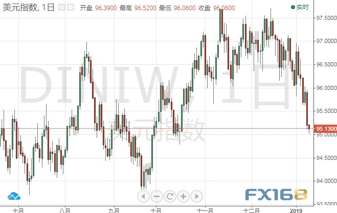今晚鲍威尔驾到、美元还要跌?专家:现货黄金、美元指数后市走势分析