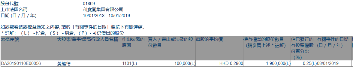 增减持利宝阁集团(01869.HK)获独立非执董黄龙德增持10万股