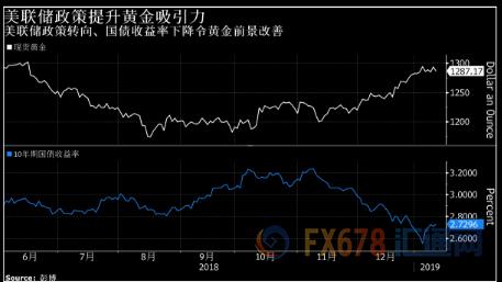 Kitco Metals的高級分析師Jim Wyckoff在一份報告中指出,全球股市的回調讓避險金屬獲得了一些支撐。 另外,美國政府的財政壓力越來越大,由於市場無法消化太多美國國債,不排除美聯儲通過發行貨幣的方式來填補赤字漏洞,而超髮美元也會激發黃金的抗通脹屬性。