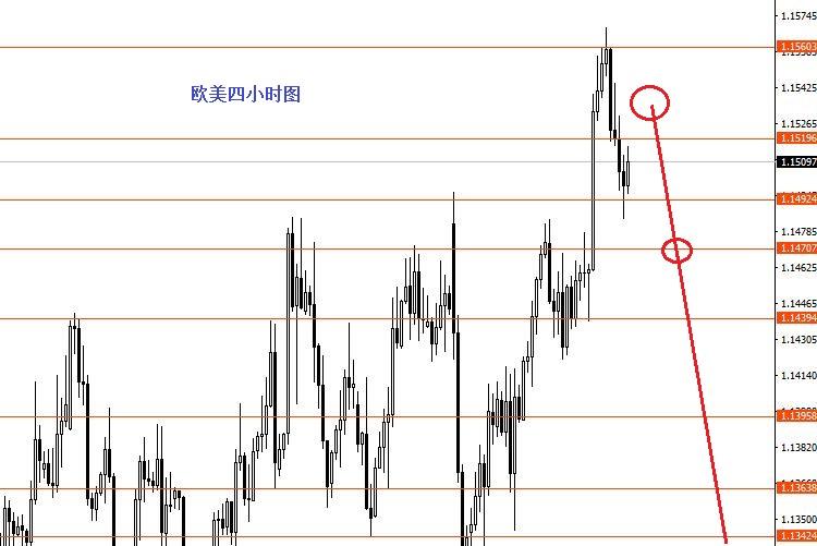 张果彤:留意非美货币全线下跌
