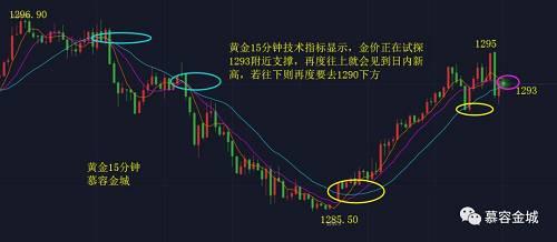 慕容金城:宽幅震荡仍在继续,金银破位后再跟进
