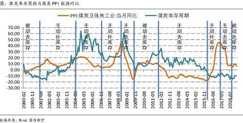顾琛:从周期角度看2019全球宏观及大宗商品价格展望 | 研报精选