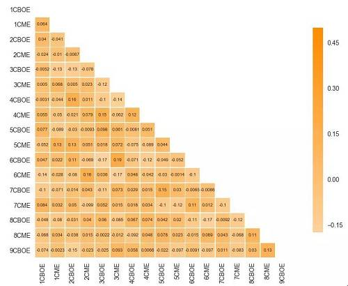 图8 期货到期后7天的总相关矩阵(CBOE和CME期货)图片来源:Cindicator