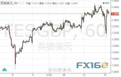 英镑/美元60分钟图 来源:FX168财经网