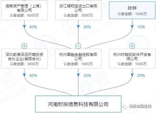 北京、上海先后表态P2P自查结束,不足500家平台完成自查(附名单