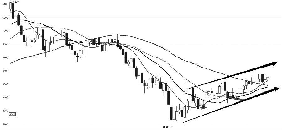 螺纹钢主力1905合约在前期下跌获得支撑之后,展开振荡上行之势,并形成了上行通道。趋势指标上,中短期均线已经形成多头排列并开始上穿长期均线,K线已站在所有均线之上,MACD指标上穿零轴并保持上行,BOLL通道开始拐头向上。形态上,K线沿着上涨通道保持振荡上行走势,目前仍在向通道上方运行,后期可在通道内采取高抛低吸的操作策略。 (华泰期货 王卫东)