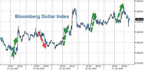 美元兑欧元降至1.1367美元,为近两周最高。欧元区的堵胀数据表现,物价压力退一步远离央行的方针,令藕限央行的处境更减简朴。藕限央行目后估量将在古年晚些时辰减息。