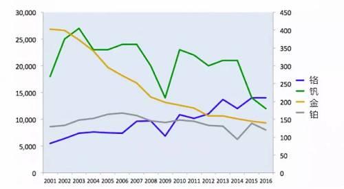 """南非的金價為何""""風光不再""""呢? 除了該國複雜的政治經濟局勢外,還與該國的黃金生產成本密切相關。"""