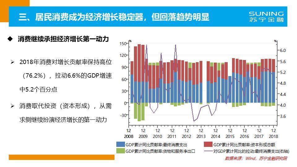 2019年天津经济状况_...居民消费收缩 2019年中国经济形势展望