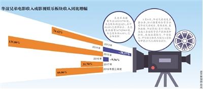 1月24日,华谊兄弟和阿里影业同日发布公告称,双方达成战略协议,双方将在华谊兄弟主控影视项目、艺人发展、衍生品开发、营销服务等领域建立全方位友好的业务合作关系。此外,阿里影业拟向华谊兄弟提供7亿元人民币借款,借款期限为五年,借款的年利率为中国人民银行同期五年期贷款基准利率。