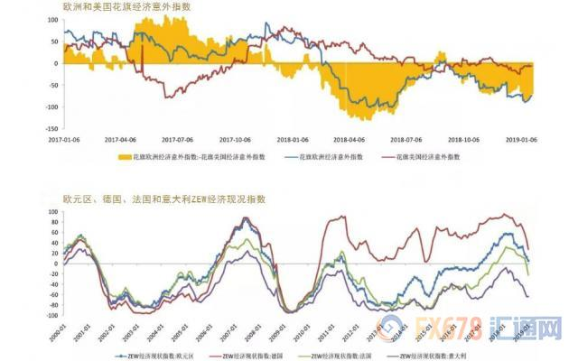 其次,市場已充分消化了美聯儲今年可能不加息的預期,讓貴金屬的利多大打折扣。 目前,利率期貨隱含美聯儲全年都按兵不動的概率已經升至71%,甚至還出現6%的降息25個基點的機率。 這與美聯儲加息兩次的預期有較大差距,也說明了市場的悲觀心態已經充分計入市場價格。 料難以推動金價的單邊上漲。