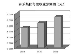 基金斥资近170亿元增持53只房地产股5只业绩+估值双优股凸显配置价值