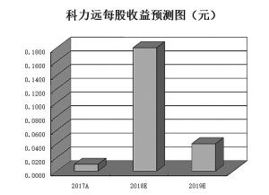 电子行业成基金布局重点 月内逾七成个股上涨