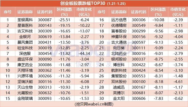 创业板股票涨跌(1.21-1.25):62%股价下滑 市值蒸发726亿