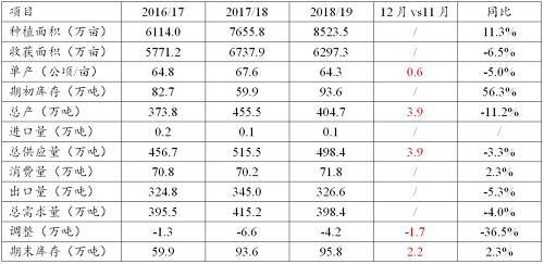 资料来源:中国,棉花信息网,东海期货