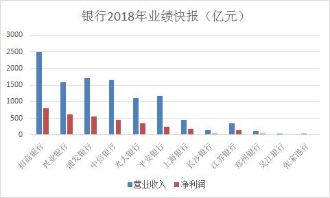 对于利润为何如此下滑,郑州银行表示,2018 年第四季度,根据逾期 90 天以上贷款全部纳入不良贷款并足额计提拨备、同时将拨备覆盖率维持在150%以上的监管要求,本行当年拨备计提超出预期。郑州银行不良贷款率为2.47%,较上年末上升0.97个百分点。