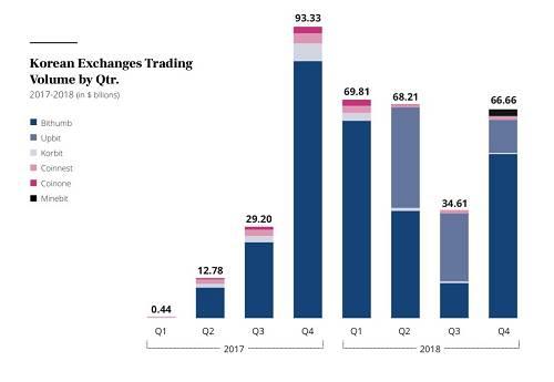2017 和 2018 年韩国加密交易所各季度交易量及各家占比;单位:十亿美元
