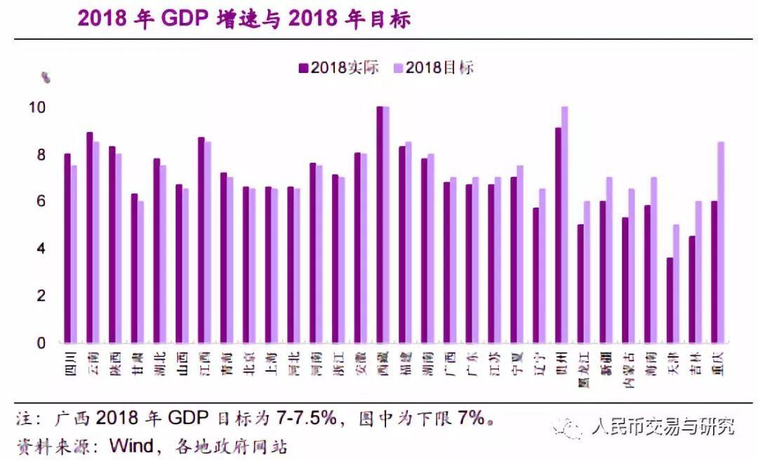 16省下调gdp增速目标_16省份下调今年GDP增速目标 仅1省上调