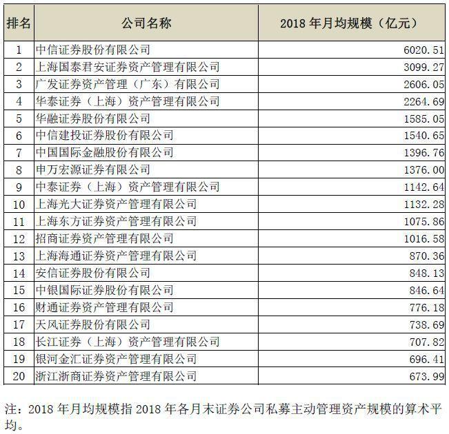 绿阳工坊中信证券、中泰资管和华融证券也减少了200亿元以上