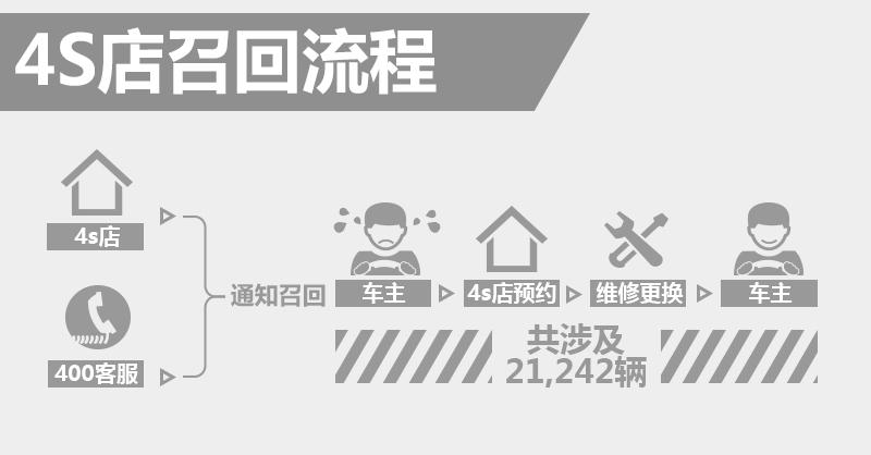 保时捷Panamera转向助力存隐患 4S店即将召回