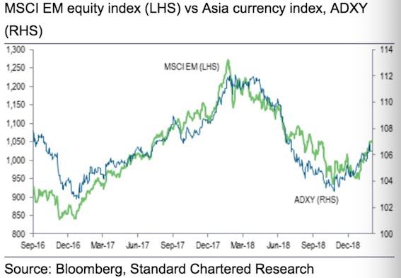 全球央行料相继加入降息潮 猪年投资逻辑生变