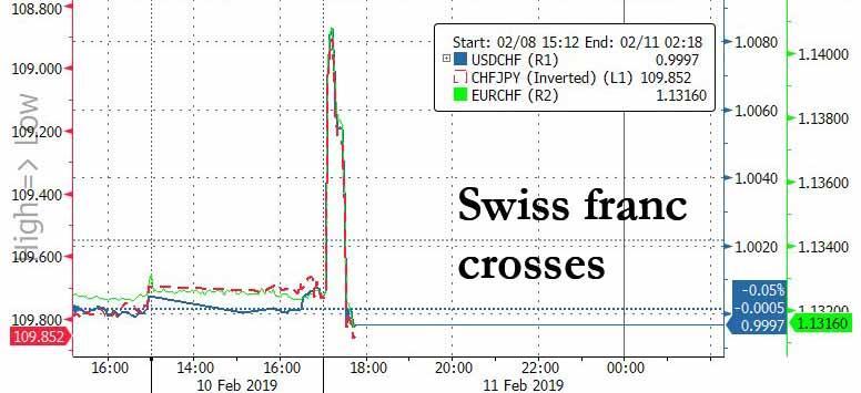 与此同时,欧元兑瑞郎亦出现大幅波动,一度触及1.1420,但接着又较这一水平回落100个点以上,而瑞郎兑日元也一度重挫0.4%。