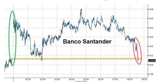 桑坦德银行拒绝提前偿还15亿欧元债券震惊欧洲债市