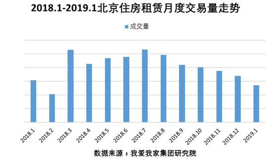 1月北京租赁交易量持续下滑 租金价格平稳