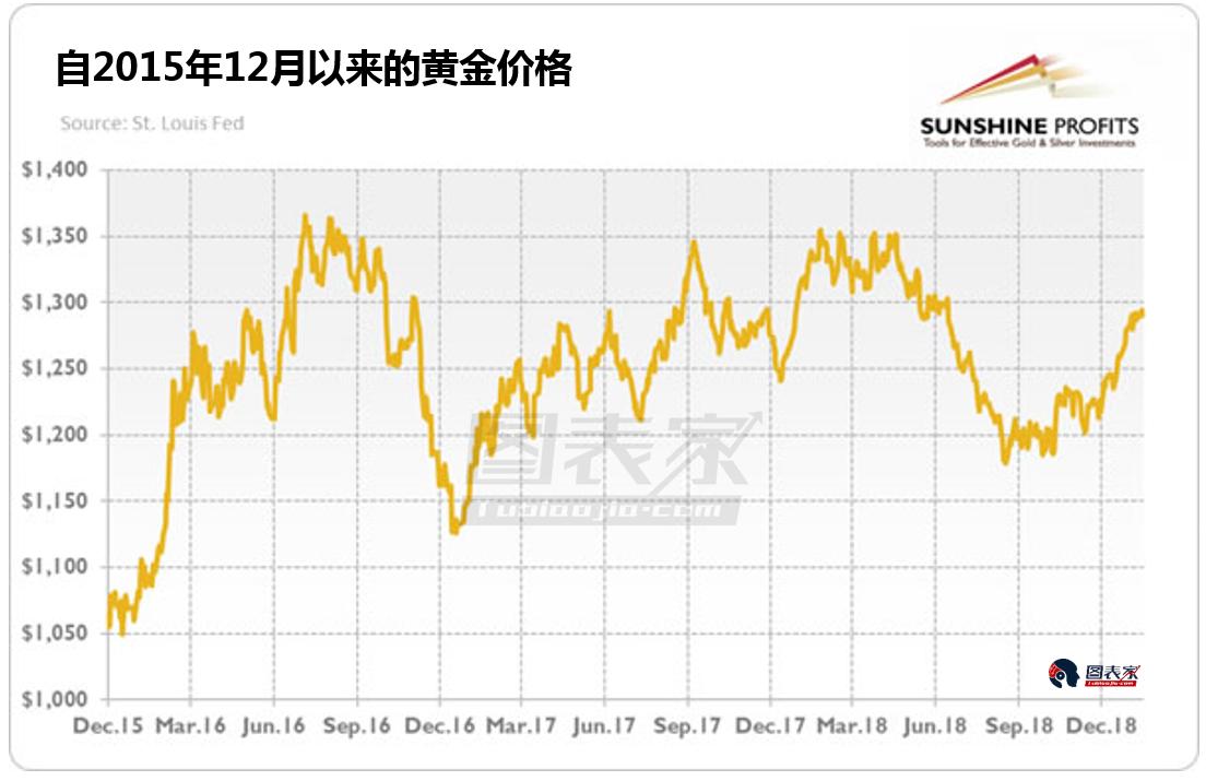 許多分析師認為,2019年的黃金市場和2016年極為相似。 分析師Arkadiusz Sieron從不同角度比較今年和2016年黃金的異同點。