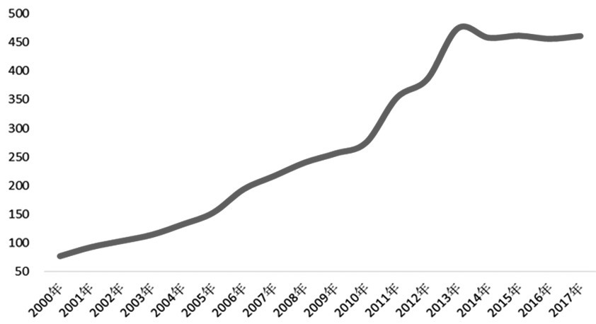图为2000年以来印度尼西亚煤炭产量变化(单位:百万吨)