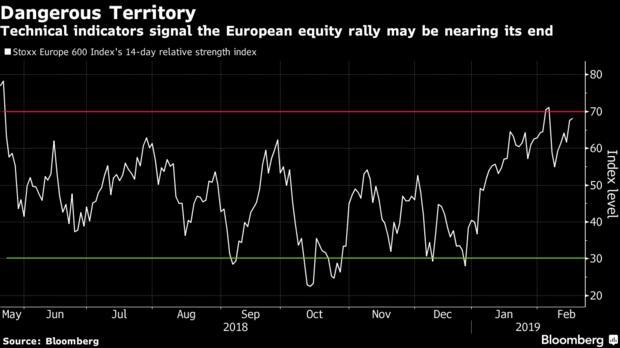 欧股新年迄今升势如虹 但彭博调查却预计