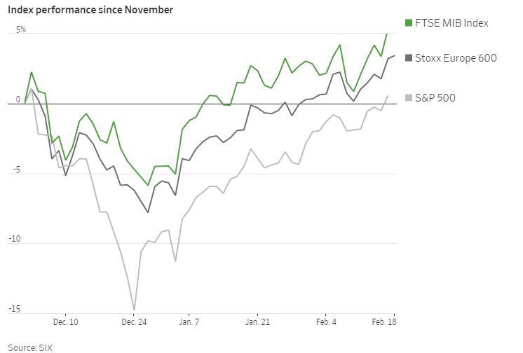 经济衰退之际,意大利股债仍受追捧
