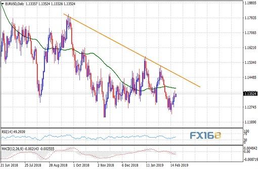 分析师:积极动能消退欧元走势极为脆弱