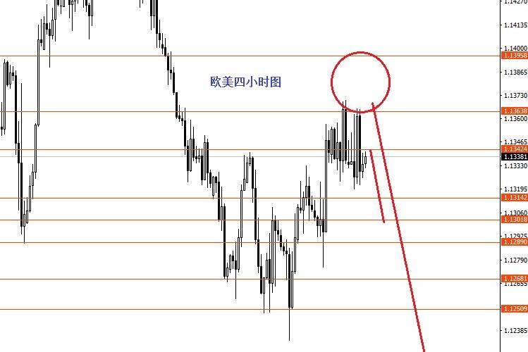 张果彤:黄金转折点如预期继续空
